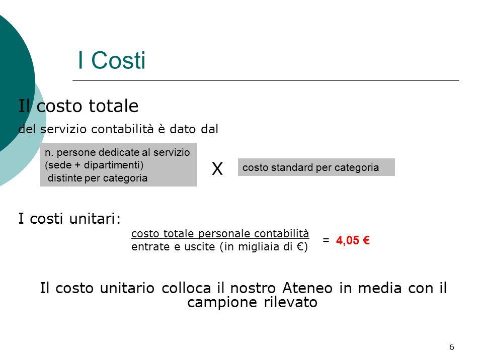 6 I Costi Il costo totale del servizio contabilità è dato dal X I costi unitari: costo totale personale contabilità entrate e uscite (in migliaia di €) Il costo unitario colloca il nostro Ateneo in media con il campione rilevato n.