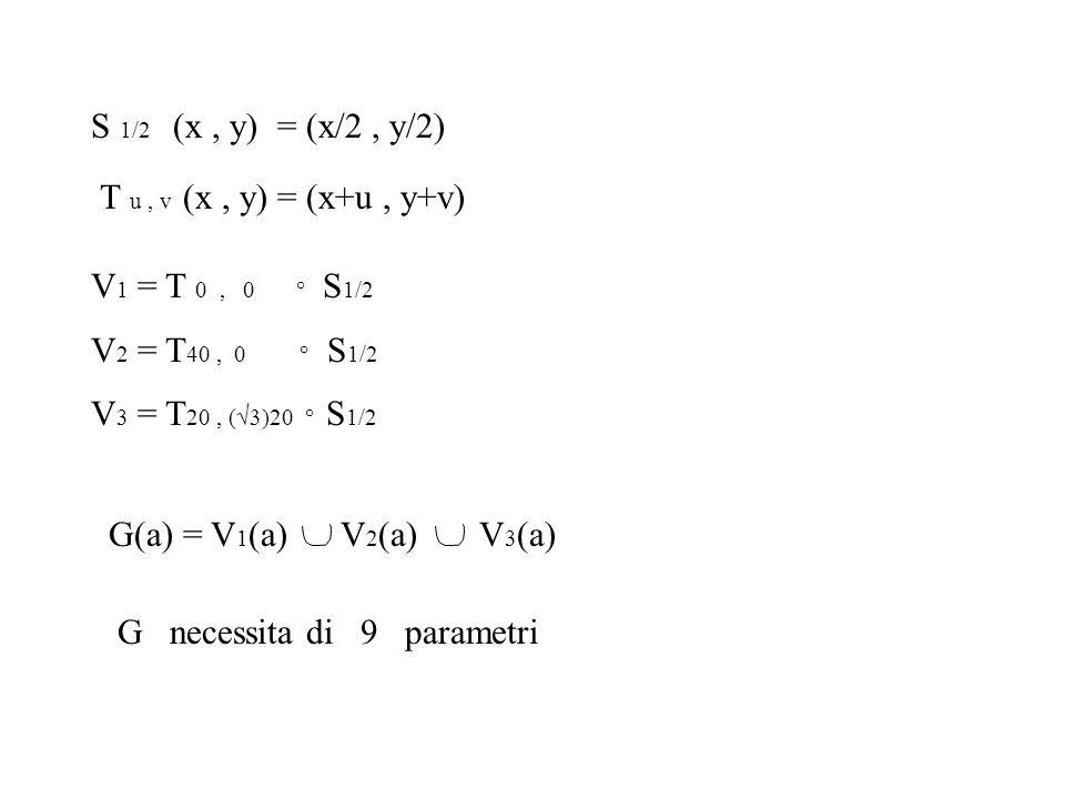 S 1/2 (x, y) = (x/2, y/2) T u, v (x, y) = (x+u, y+v) V 1 = T 0, 0 ° S 1/2 V 2 = T 40, 0 ° S 1/2 V 3 = T 20, (  )20 ° S 1/2 G(a) = V 1 (a) V 2 (a) V 3 (a) G necessita di 9 parametri
