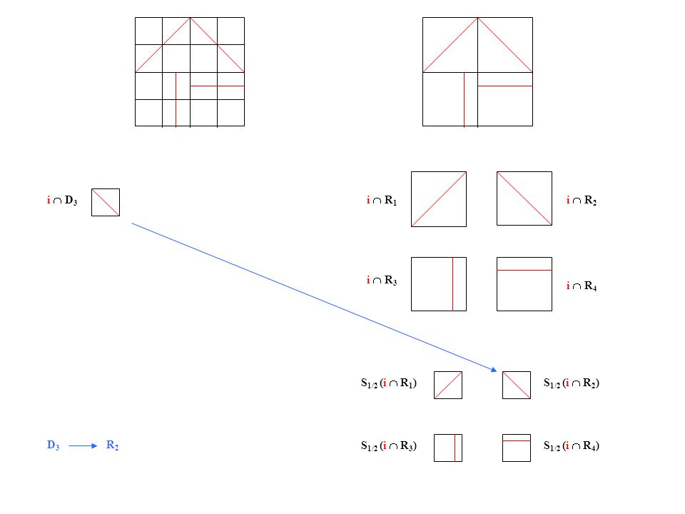 i  D 3 i  R 1 i  R 2 i  R 3 i  R 4 S 1/2 (i  R 1 )S 1/2 (i  R 2 ) S 1/2 (i  R 3 )S 1/2 (i  R 4 ) D 3 R 2