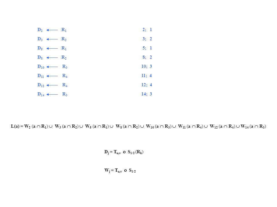 D 2 R 1 D 3 R 2 D 5 R 1 D 8 R 2 D 10 R 3 D 11 R 4 D 12 R 4 D 14 R 3 L(a) = W 2 (a  R 1 )  W 3 (a  R 2 )  W 5 (a  R 1 )  W 8 (a  R 2 )  W 10 (a  R 3 )  W 11 (a  R 4 )  W 12 (a  R 4 )  W 14 (a  R 3 ) D j = T u,v  S 1/2 (R k ) W j = T u,v  S 1/2 2; 1 3; 2 5; 1 8; 2 10; 3 11; 4 12; 4 14; 3