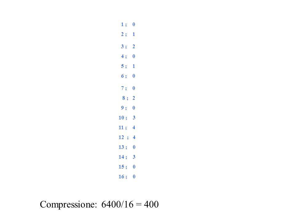 2 ; 1 3 ; 2 5 ; 1 8 ; 2 10 ; 3 11 ; 4 12 ; 4 14 ; 3 7 ; 0 15 ; 0 16 ; 0 13 ; 0 9 ; 0 6 ; 0 1 ; 0 4 ; 0 Compressione: 6400/16 = 400