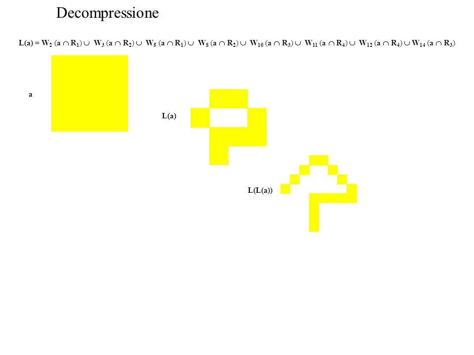 Decompressione L(a) = W 2 (a  R 1 )  W 3 (a  R 2 )  W 5 (a  R 1 )  W 8 (a  R 2 )  W 10 (a  R 3 )  W 11 (a  R 4 )  W 12 (a  R 4 )  W 14 (a  R 3 ) a L(a) L(L(a))