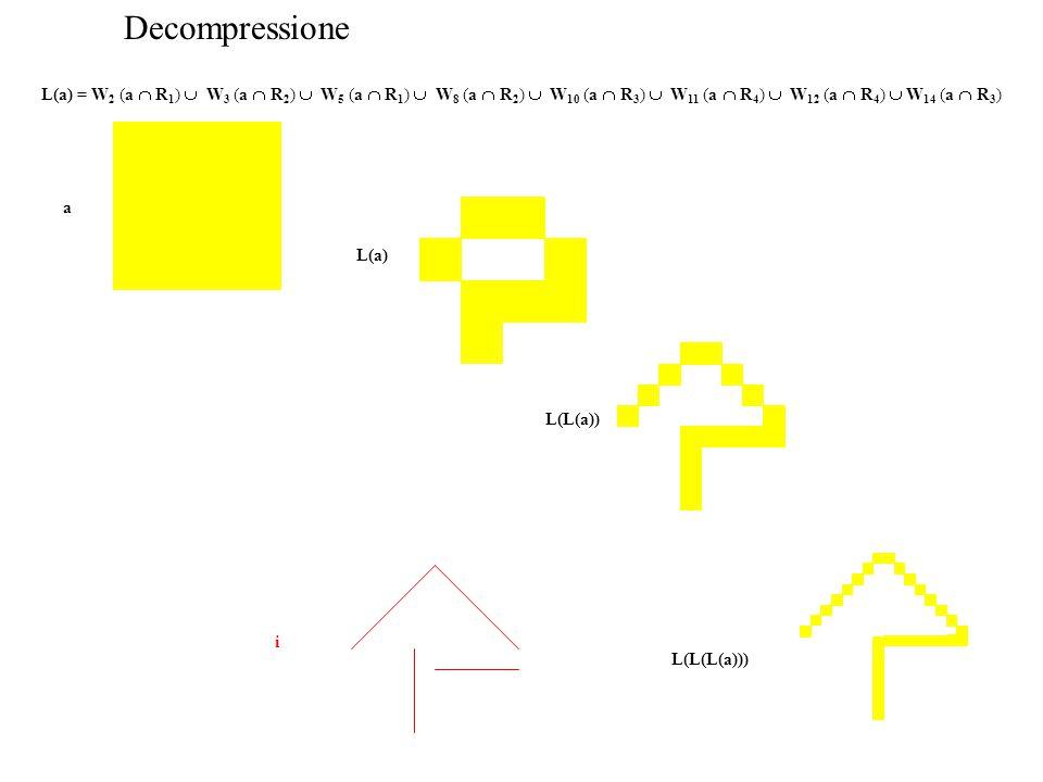 Decompressione L(a) = W 2 (a  R 1 )  W 3 (a  R 2 )  W 5 (a  R 1 )  W 8 (a  R 2 )  W 10 (a  R 3 )  W 11 (a  R 4 )  W 12 (a  R 4 )  W 14 (a  R 3 ) a L(a) L(L(a)) L(L(L(a))) i