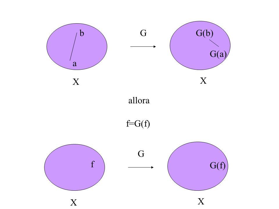 G a b G(a) G(b) X X allora f=G(f) G X X f G(f)
