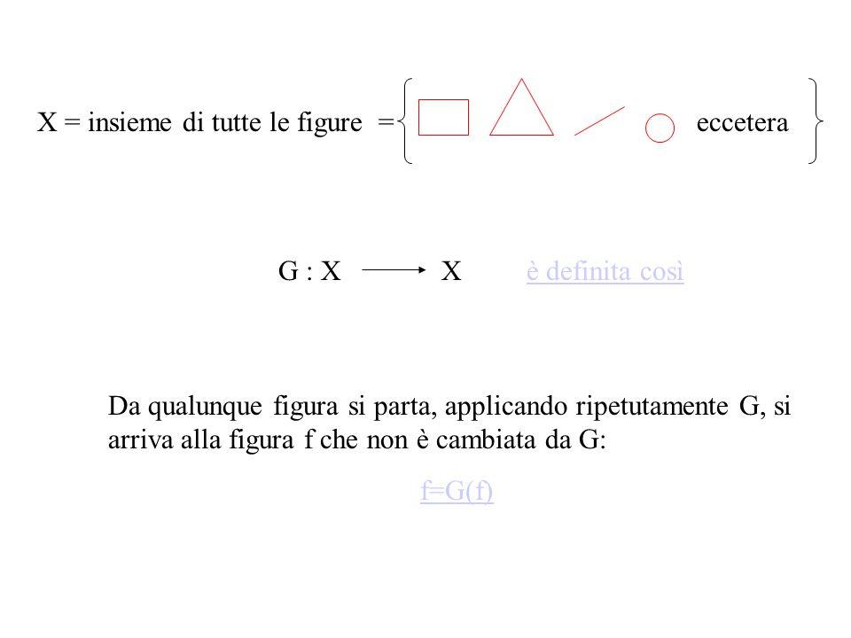 X = insieme di tutte le figure = eccetera G : XXè definita così Da qualunque figura si parta, applicando ripetutamente G, si arriva alla figura f che non è cambiata da G: f=G(f)