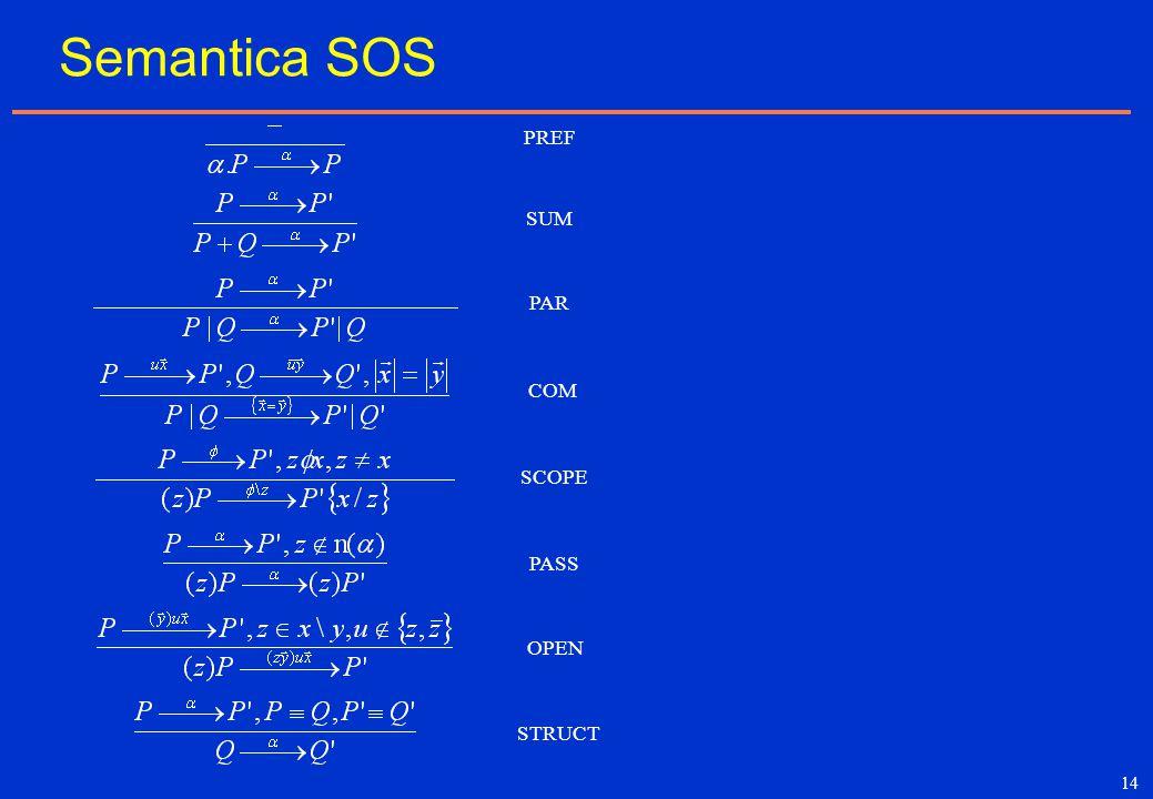 14 Semantica SOS PREF PAR COM SUM PASS SCOPE STRUCT OPEN