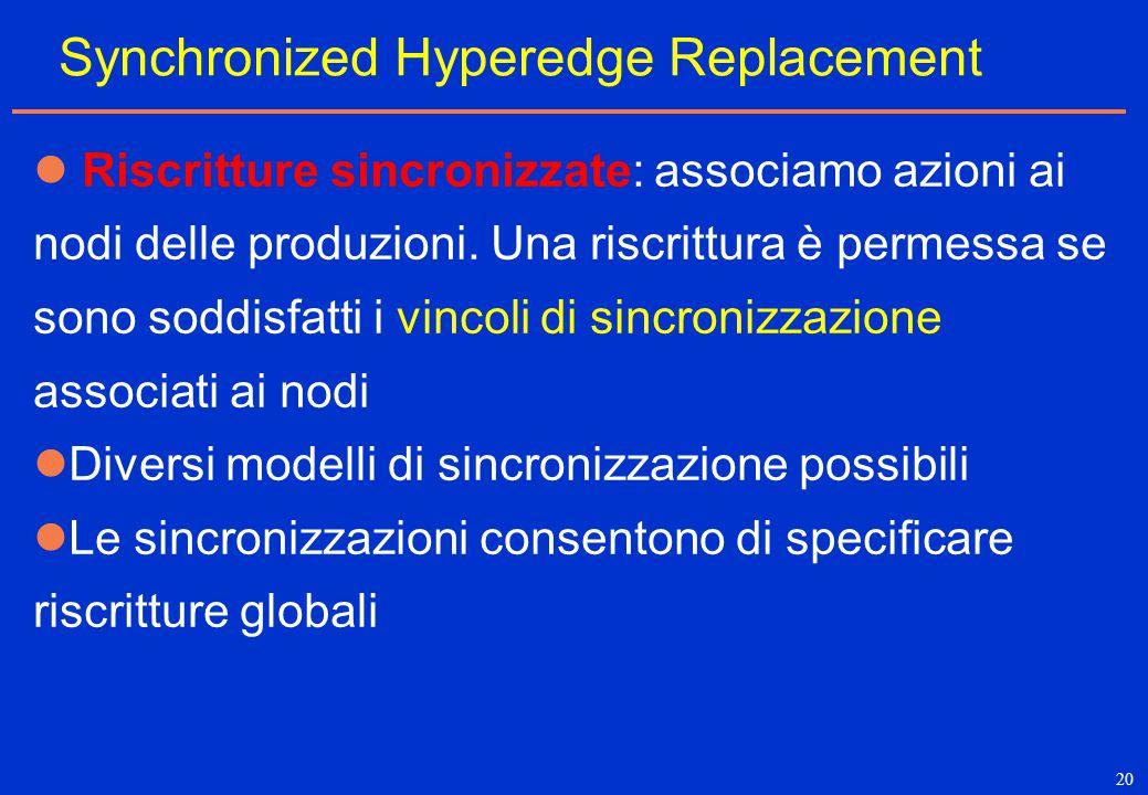 20 Synchronized Hyperedge Replacement Riscritture sincronizzate: associamo azioni ai nodi delle produzioni. Una riscrittura è permessa se sono soddisf