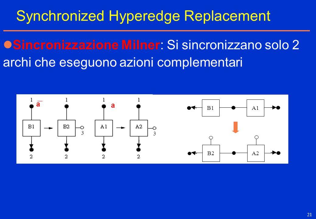 21 Synchronized Hyperedge Replacement Sincronizzazione Milner: Si sincronizzano solo 2 archi che eseguono azioni complementari a a a 3 3 B1A1 B2A2