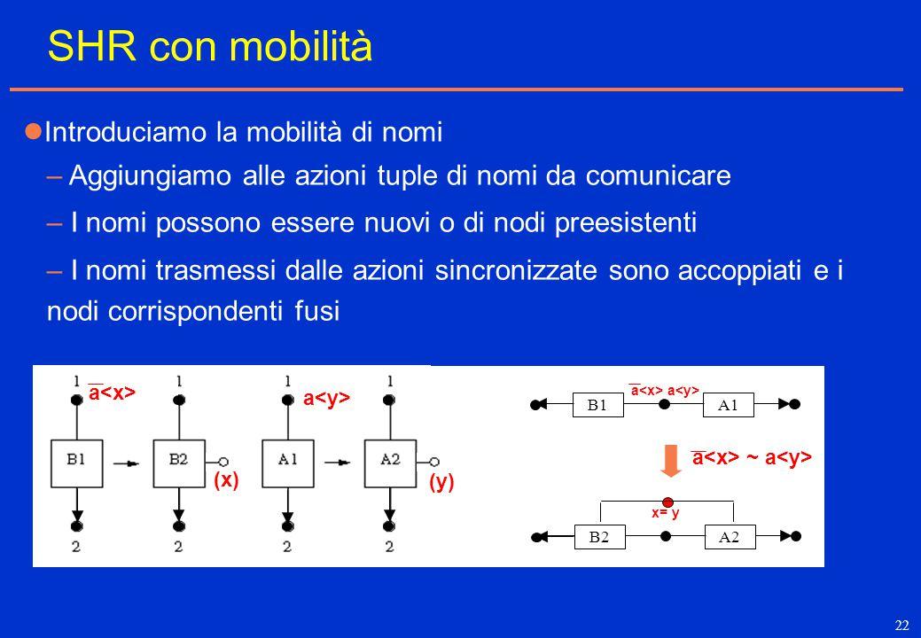 22 SHR con mobilità a (x) (y) B1A1 a ~ a B2A2 a a x= y – Aggiungiamo alle azioni tuple di nomi da comunicare – I nomi possono essere nuovi o di nodi p