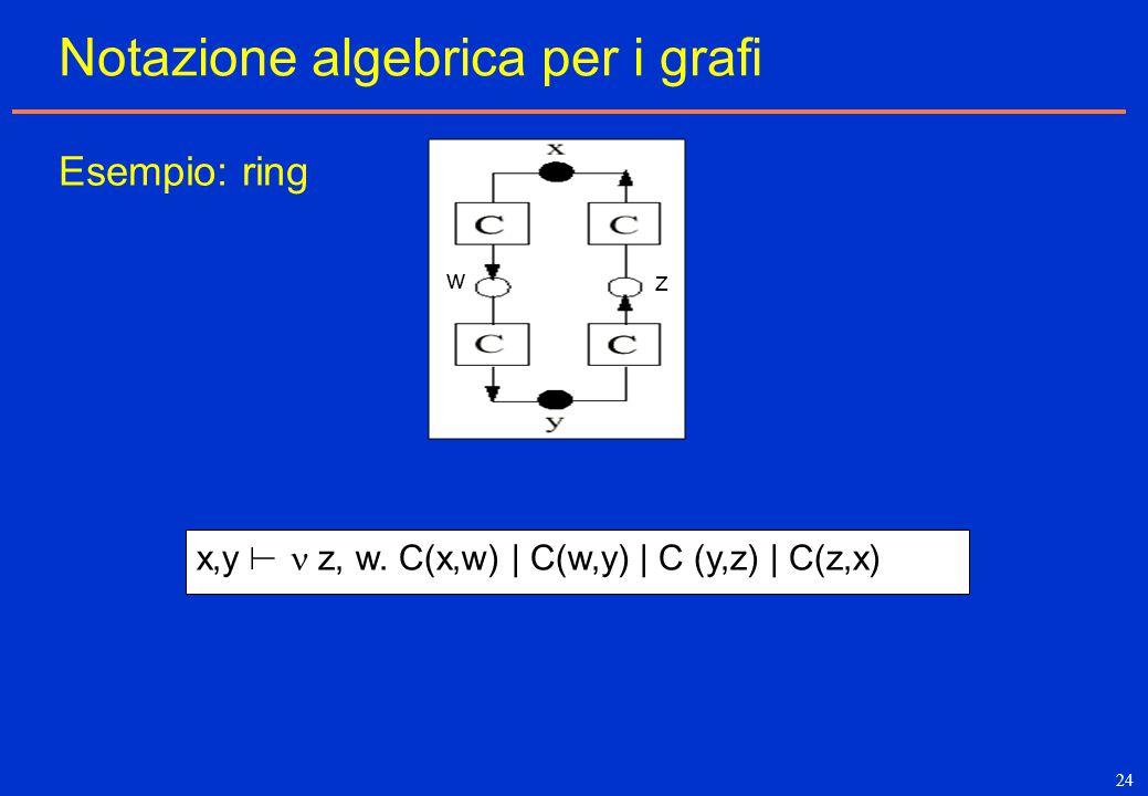 24 x,y z, w. C(x,w) | C(w,y) | C (y,z) | C(z,x)  Notazione algebrica per i grafi Esempio: ring w z