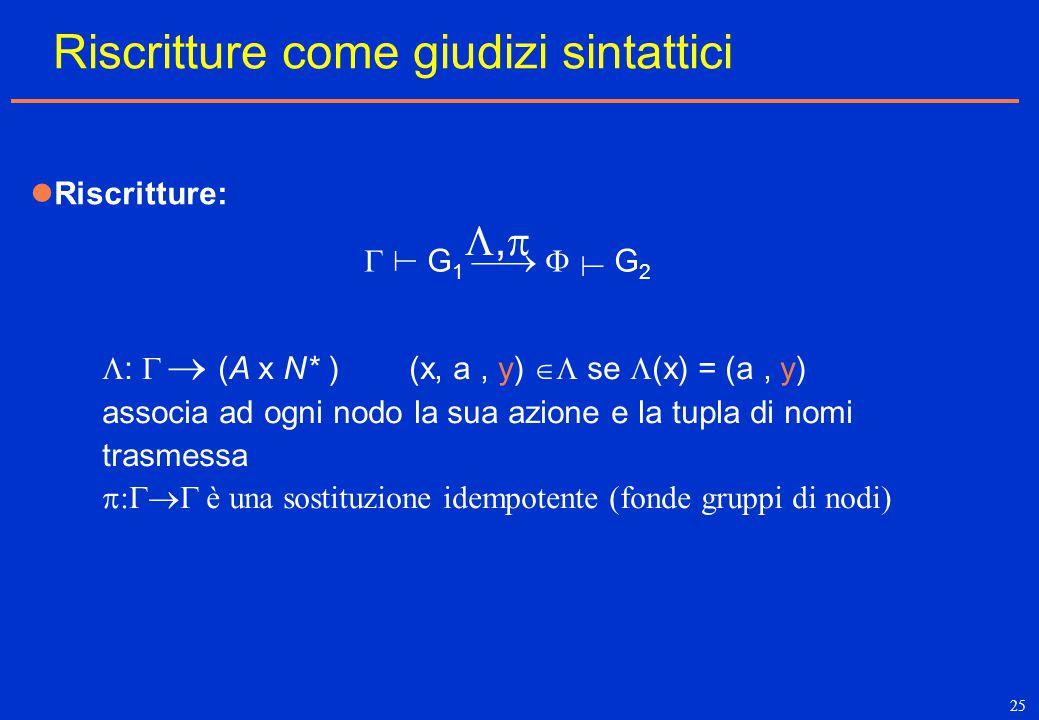 25  :   (A x N* ) (x, a, y)  se  (x) = (a, y) associa ad ogni nodo la sua azione e la tupla di nomi trasmessa  :  è una sostituzione idempot