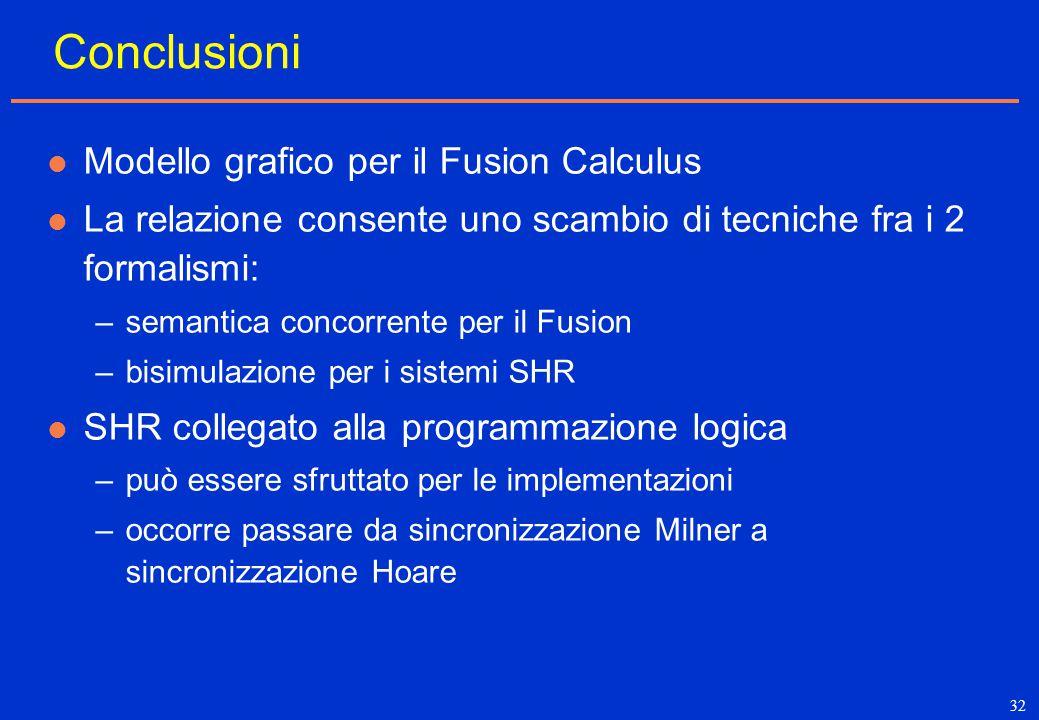 32 Conclusioni Modello grafico per il Fusion Calculus La relazione consente uno scambio di tecniche fra i 2 formalismi: –semantica concorrente per il