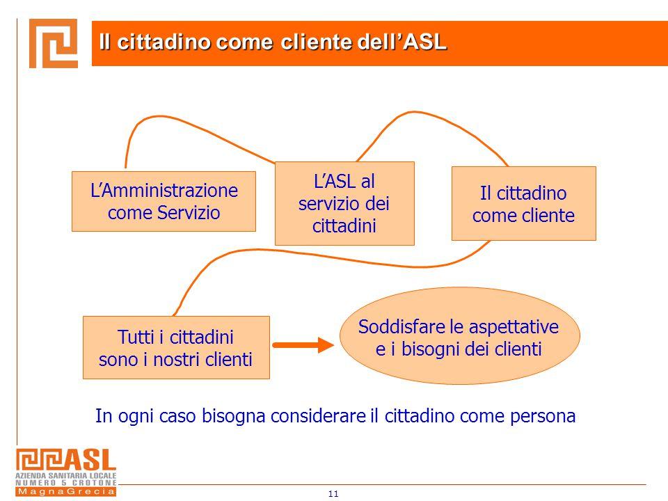 11 In ogni caso bisogna considerare il cittadino come persona L'Amministrazione come Servizio L'ASL al servizio dei cittadini Il cittadino come cliente Tutti i cittadini sono i nostri clienti Soddisfare le aspettative e i bisogni dei clienti Il cittadino come cliente dell'ASL