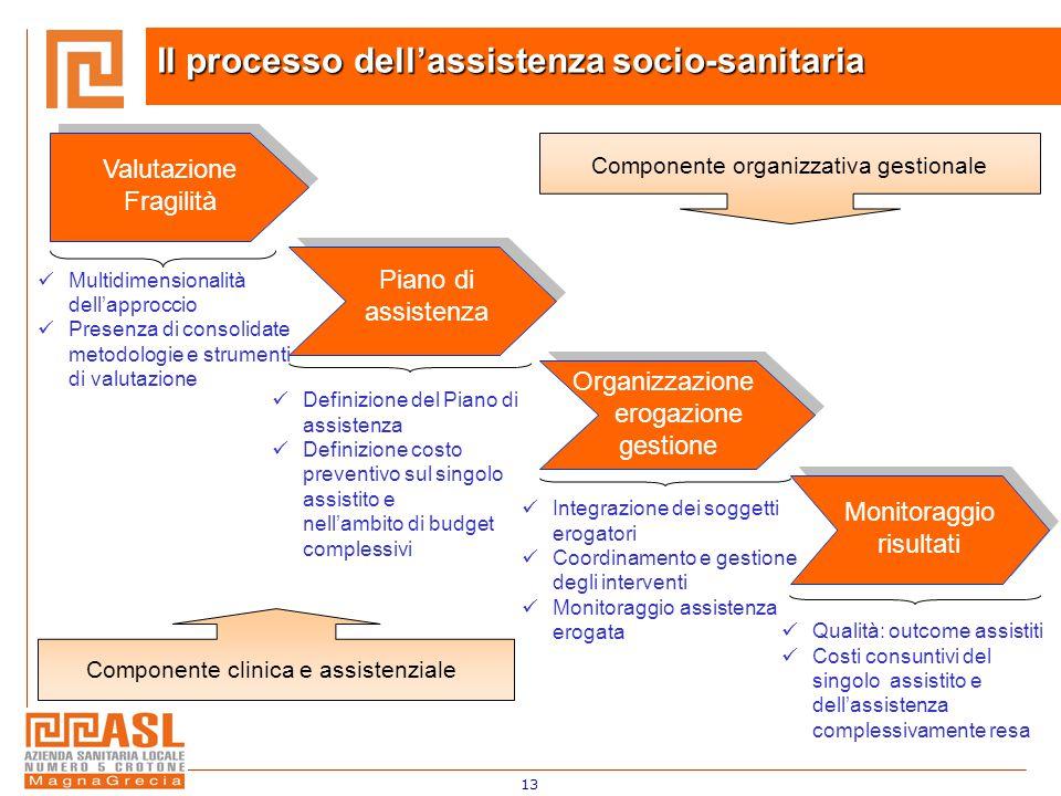 13 Il processo dell'assistenza socio-sanitaria Valutazione Fragilità Piano di assistenza Organizzazione erogazione gestione Monitoraggio risultati Mul