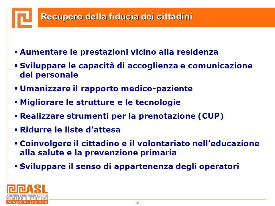16 Recupero della fiducia dei cittadini  Aumentare le prestazioni vicino alla residenza  Sviluppare le capacità di accoglienza e comunicazione del p