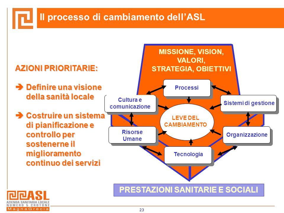 23 LEVE DEL CAMBIAMENTO Processi Organizzazione Cultura e comunicazione Risorse Umane Sistemi di gestione Tecnologia MISSIONE, VISION, VALORI, STRATEGIA, OBIETTIVI PRESTAZIONI SANITARIE E SOCIALI AZIONI PRIORITARIE:  Definire una visione della sanità locale  Costruire un sistema di pianificazione e controllo per sostenerne il miglioramento continuo dei servizi Il processo di cambiamento dell'ASL