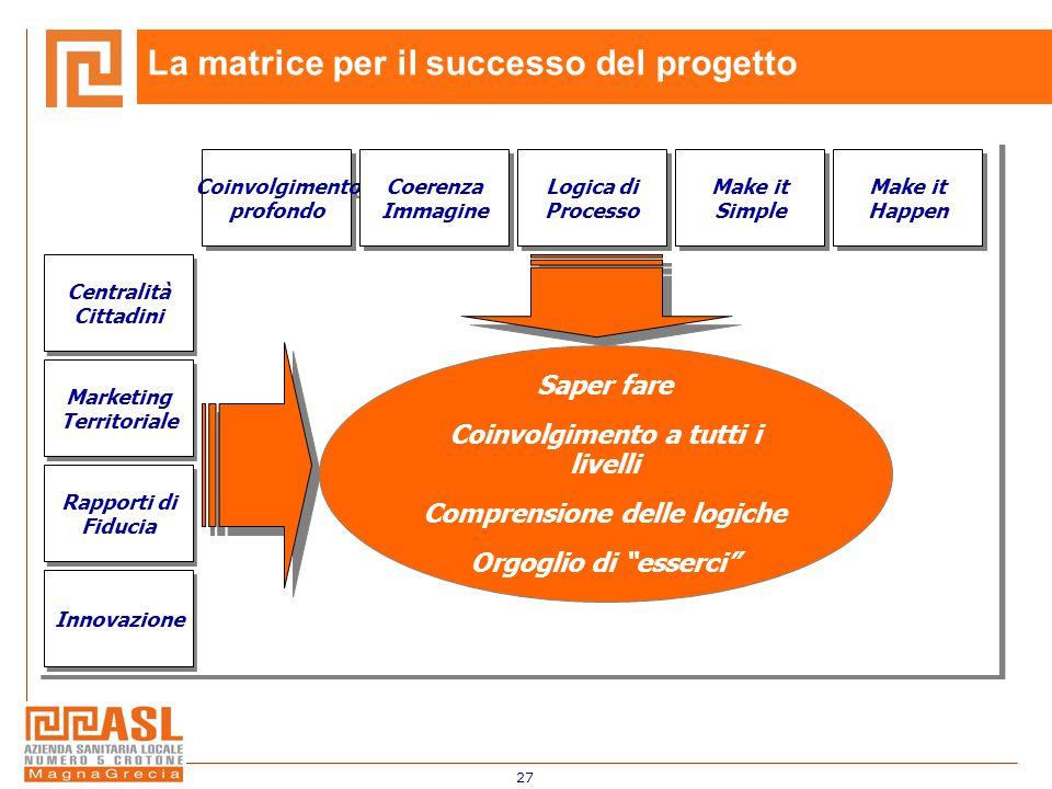 27 La matrice per il successo del progetto Centralità Cittadini Marketing Territoriale Rapporti di Fiducia Innovazione Coinvolgimento profondo Coinvol