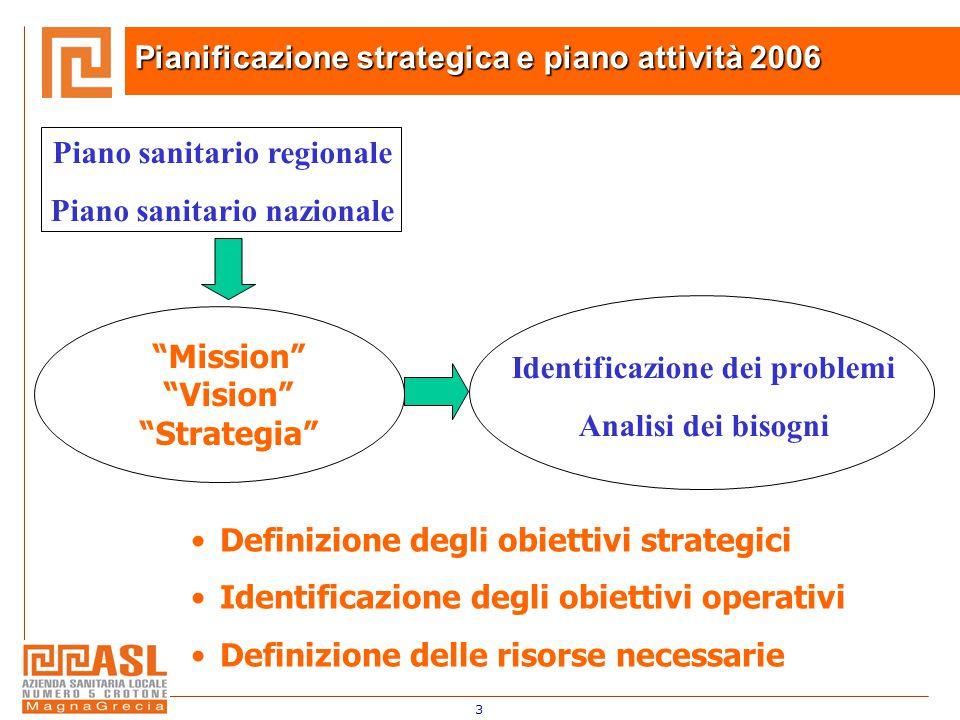 3 Identificazione dei problemi Analisi dei bisogni Definizione degli obiettivi strategici Identificazione degli obiettivi operativi Definizione delle risorse necessarie Mission Vision Strategia Piano sanitario regionale Piano sanitario nazionale Pianificazione strategica e piano attività 2006