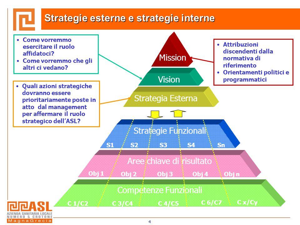 4 Strategie esterne e strategie interne Mission Vision Attribuzioni discendenti dalla normativa di riferimento Orientamenti politici e programmatici Come vorremmo esercitare il ruolo affidatoci.
