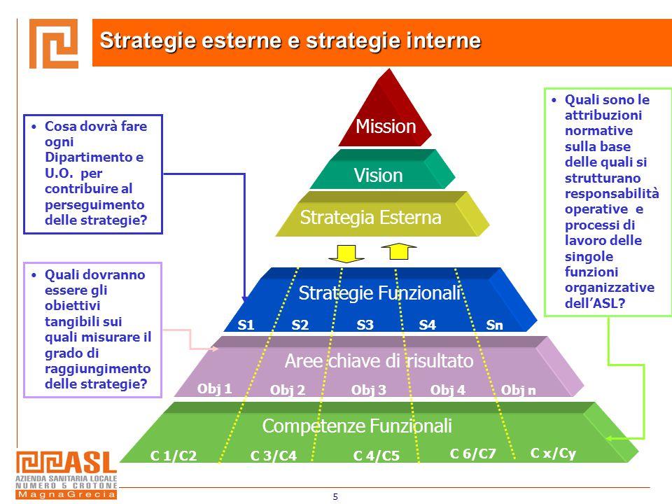5 Mission Vision Strategia Esterna Cosa dovrà fare ogni Dipartimento e U.O. per contribuire al perseguimento delle strategie? Quali dovranno essere gl