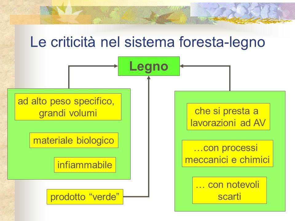 """Le criticità nel sistema foresta-legno Legno prodotto """"verde"""" che si presta a lavorazioni ad AV … con notevoli scarti …con processi meccanici e chimic"""