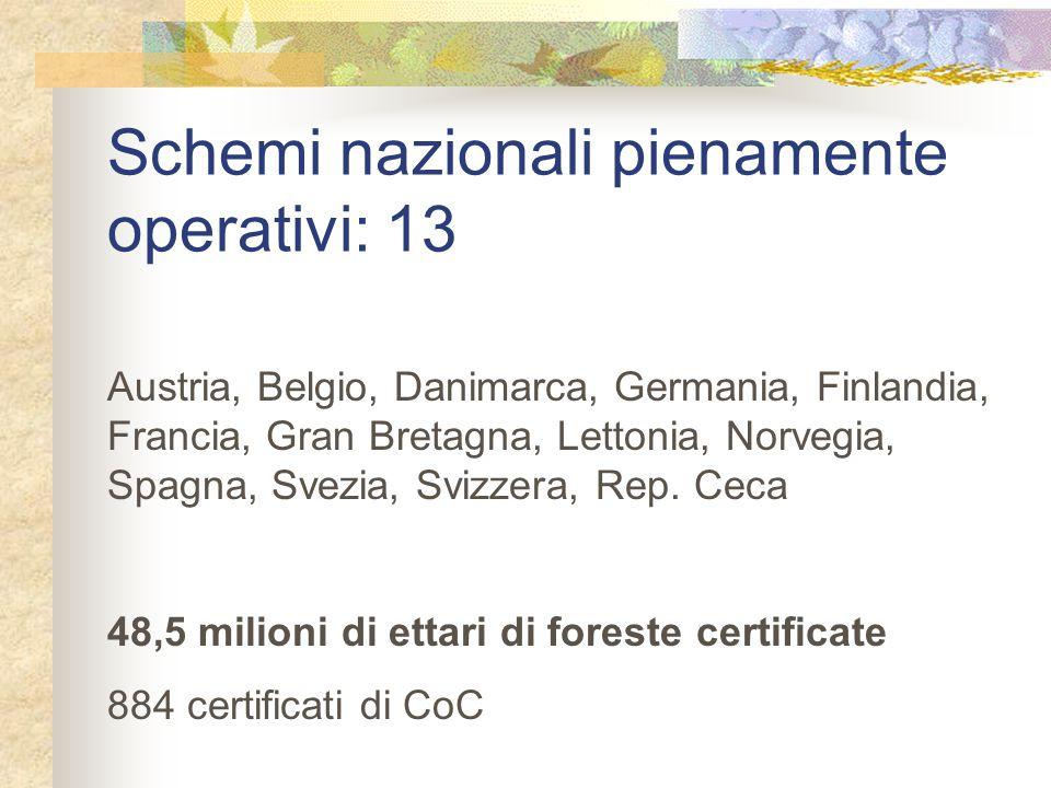 Schemi nazionali pienamente operativi: 13 Austria, Belgio, Danimarca, Germania, Finlandia, Francia, Gran Bretagna, Lettonia, Norvegia, Spagna, Svezia,