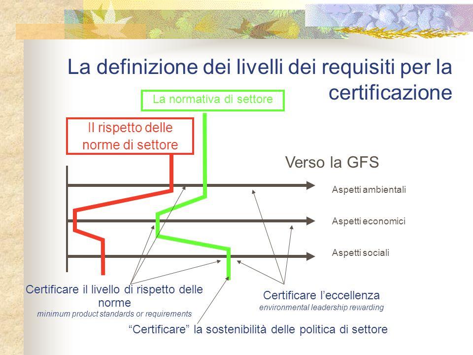 La definizione dei livelli dei requisiti per la certificazione La normativa di settore Verso la GFS Aspetti ambientali Aspetti economici Aspetti socia