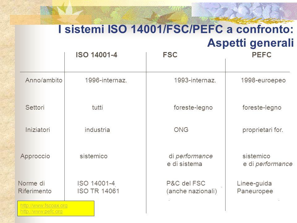 I sistemi ISO 14001/FSC/PEFC a confronto: Aspetti generali ISO 14001-4FSCPEFC Anno/ambito1996-internaz.1993-internaz. 1998-euroepeo Settori tuttifores