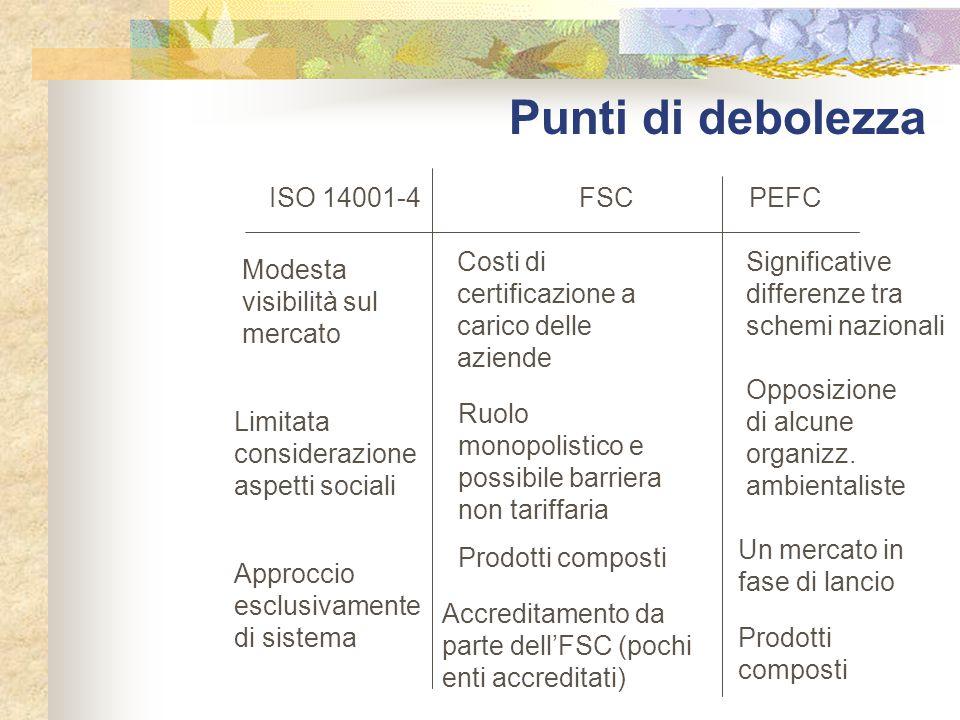 Punti di debolezza ISO 14001-4 FSCPEFC Modesta visibilità sul mercato Costi di certificazione a carico delle aziende Limitata considerazione aspetti s