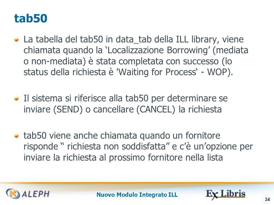 Nuovo Modulo Integrato ILL 35 tab50- Opzioni Send e Cancel SEND – Tentativo automatico di invio della richiesta al fornitore.