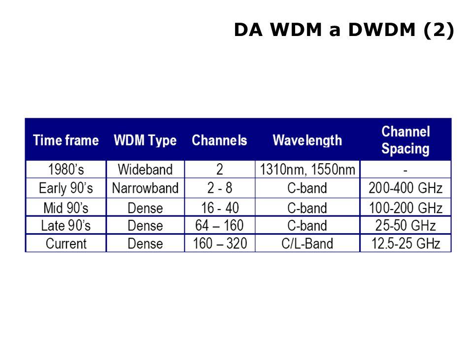 Vantaggi di DWDM rispetto a TDM (1) Necessita di un minor numero di fibre a parità di segnali da inviare Permette di inviare più segnali con diversa codifica su un'unica fibra Necessita di un minor numero di siti per la rigenerazione del segnale (per DWDM dei semplici amplificatori ottici) Maggiore scalabilità