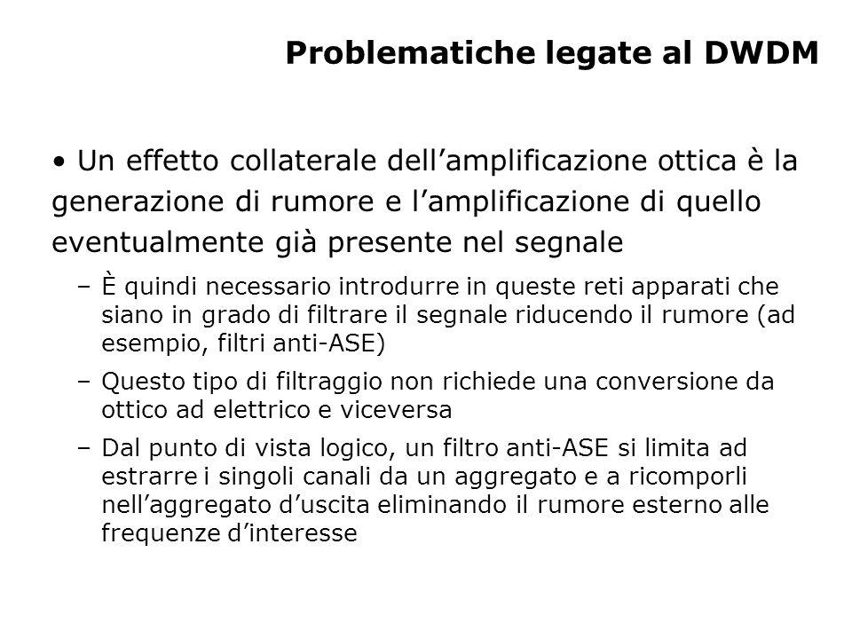TDM over DWDM