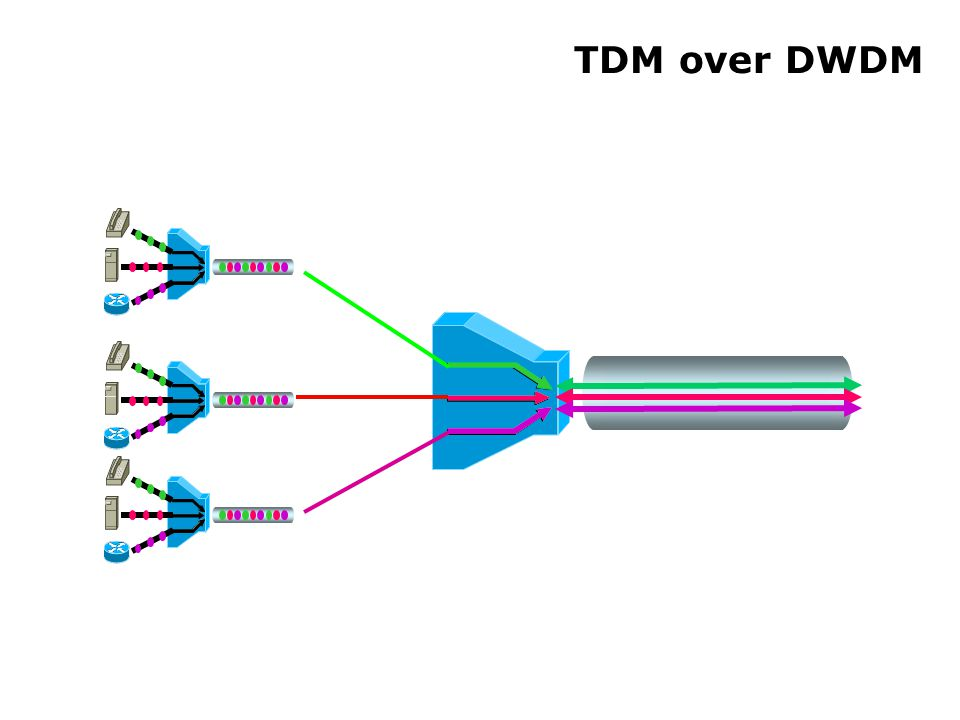 TDM over DWDM