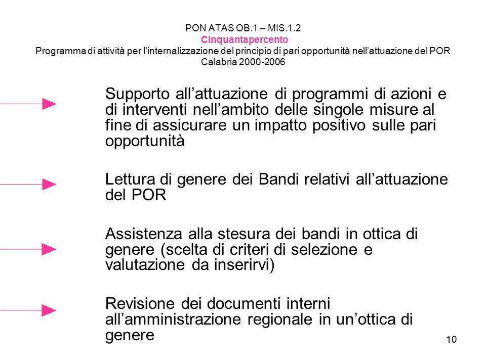 10 PON ATAS OB.1 – MIS.1.2 Cinquantapercento Programma di attività per l'internalizzazione del principio di pari opportunità nell'attuazione del POR Calabria 2000-2006 Supporto all'attuazione di programmi di azioni e di interventi nell'ambito delle singole misure al fine di assicurare un impatto positivo sulle pari opportunità Lettura di genere dei Bandi relativi all'attuazione del POR Assistenza alla stesura dei bandi in ottica di genere (scelta di criteri di selezione e valutazione da inserirvi) Revisione dei documenti interni all'amministrazione regionale in un'ottica di genere