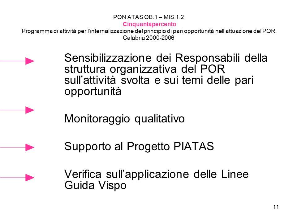 11 PON ATAS OB.1 – MIS.1.2 Cinquantapercento Programma di attività per l'internalizzazione del principio di pari opportunità nell'attuazione del POR Calabria 2000-2006 Sensibilizzazione dei Responsabili della struttura organizzativa del POR sull'attività svolta e sui temi delle pari opportunità Monitoraggio qualitativo Supporto al Progetto PIATAS Verifica sull'applicazione delle Linee Guida Vispo