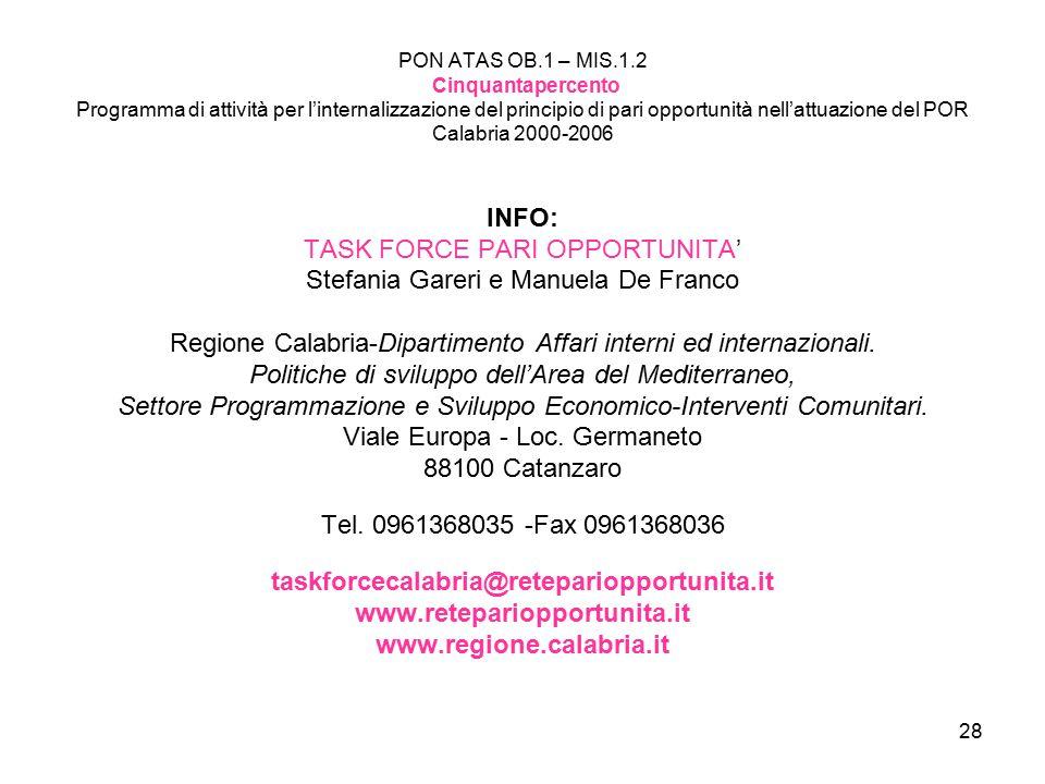 28 PON ATAS OB.1 – MIS.1.2 Cinquantapercento Programma di attività per l'internalizzazione del principio di pari opportunità nell'attuazione del POR Calabria 2000-2006 INFO: TASK FORCE PARI OPPORTUNITA' Stefania Gareri e Manuela De Franco Regione Calabria-Dipartimento Affari interni ed internazionali.