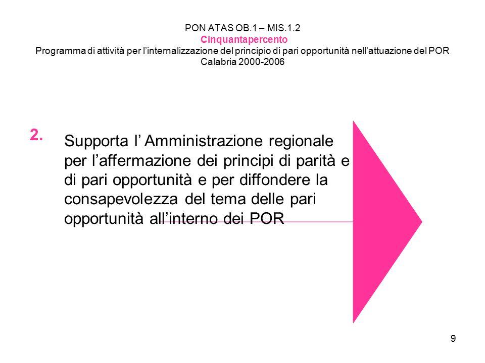20 PON ATAS OB.1 – MIS.1.2 Cinquantapercento Programma di attività per l'internalizzazione del principio di pari opportunità nell'attuazione del POR Calabria 2000-2006 PIT N.16 SERRE CALABRESI Nell'ambito del progetto PIATAS, realizzazione di una sperimentazione finalizzata alla ideazione di un modello di progettazione integrata in un'ottica di genere.