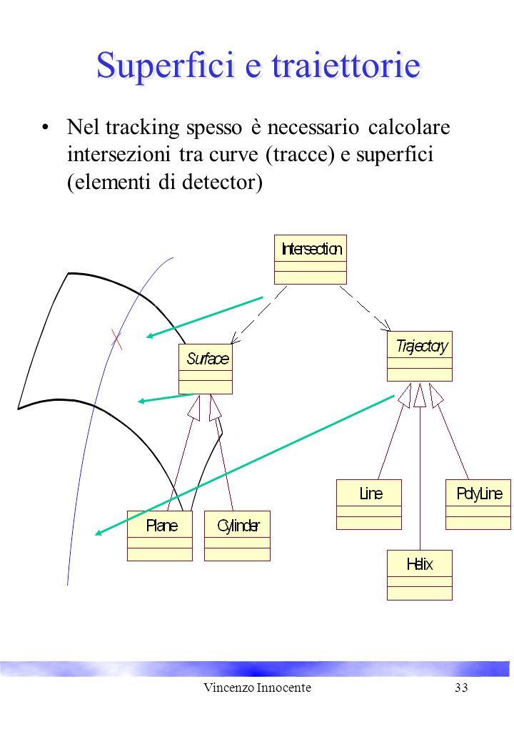 Vincenzo Innocente33 Superfici e traiettorie Nel tracking spesso è necessario calcolare intersezioni tra curve (tracce) e superfici (elementi di detector)