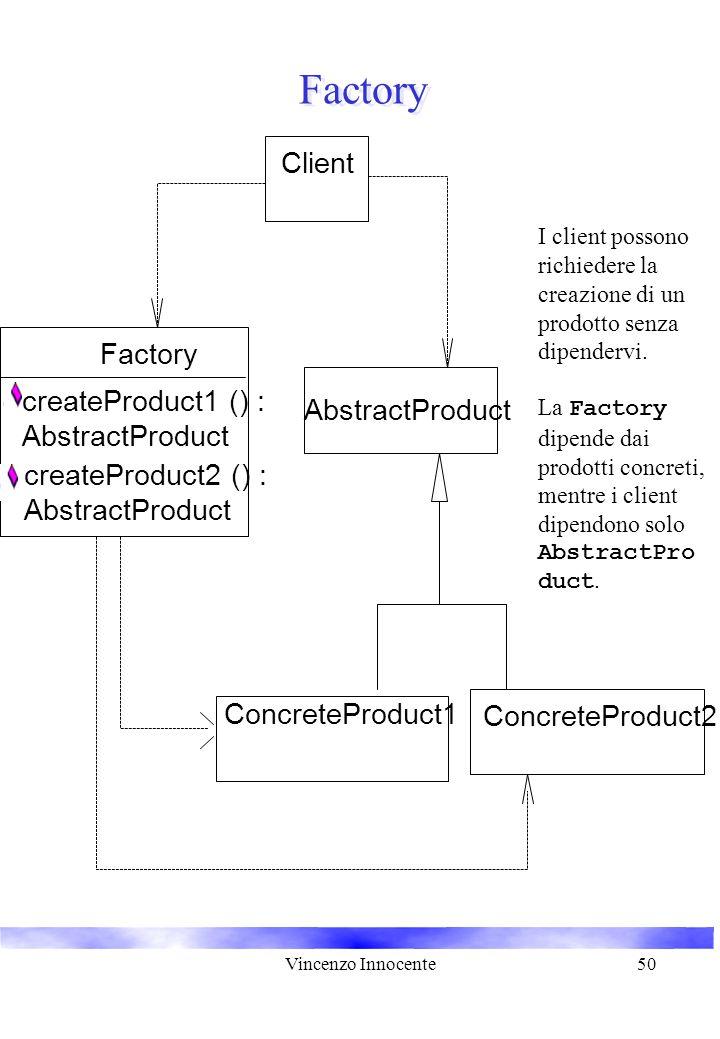 Vincenzo Innocente50 Factory AbstractProduct ConcreteProduct1 ConcreteProduct2 Factory createProduct1 () : AbstractProduct createProduct2 () : AbstractProduct Client I client possono richiedere la creazione di un prodotto senza dipendervi.