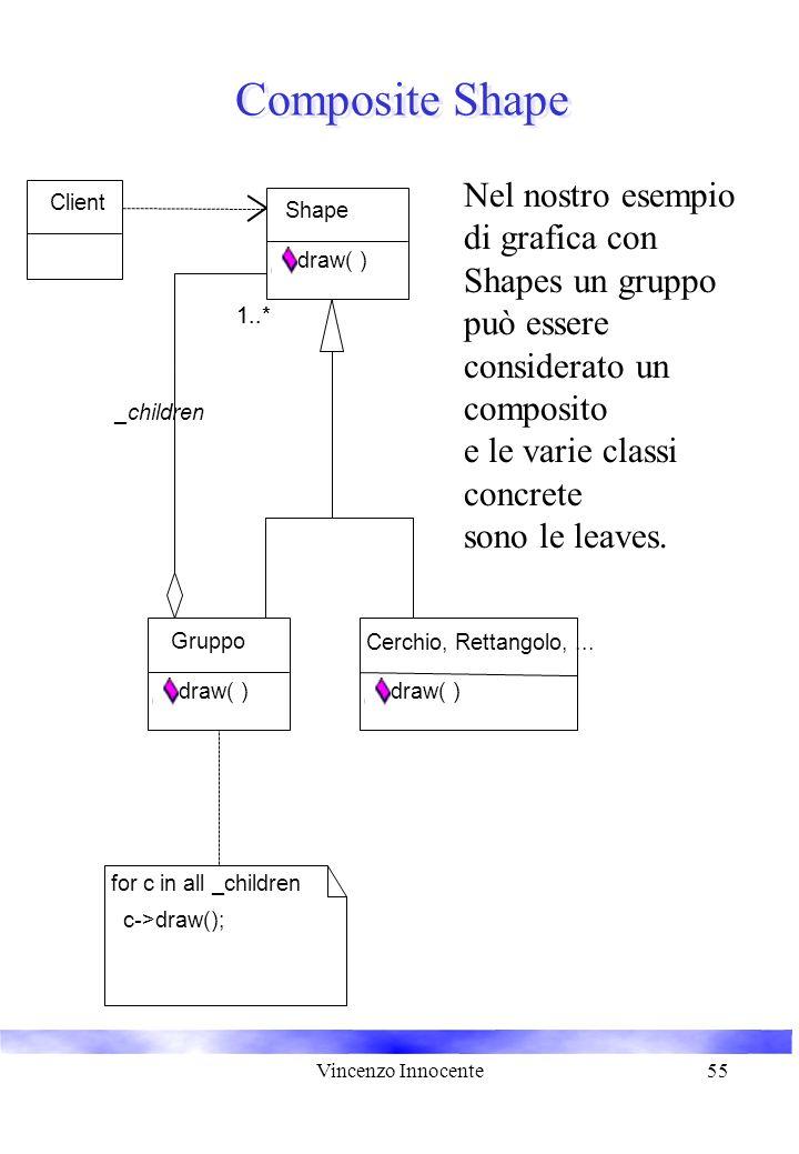 Vincenzo Innocente55 Composite Shape Cerchio, Rettangolo,... draw( ) Shape draw( ) Gruppo draw( ) 1..* Client for c in all _children c->draw(); _child