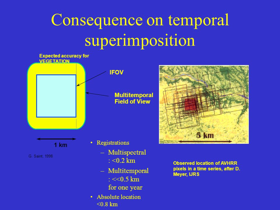 Consequence on temporal superimposition Observed location of AVHRR pixels in a time series, after D.