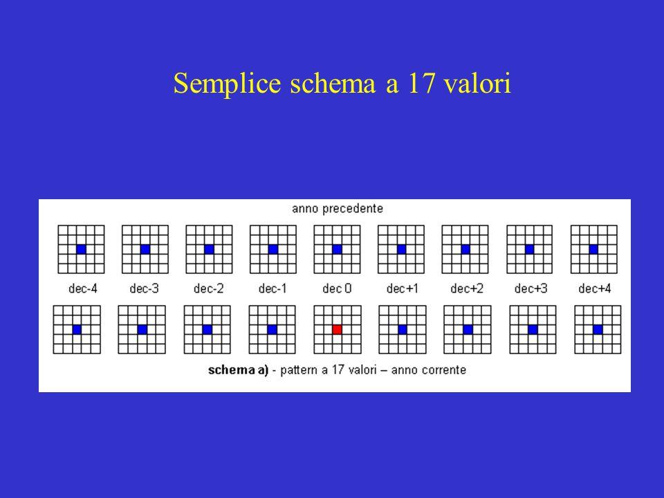 Semplice schema a 17 valori