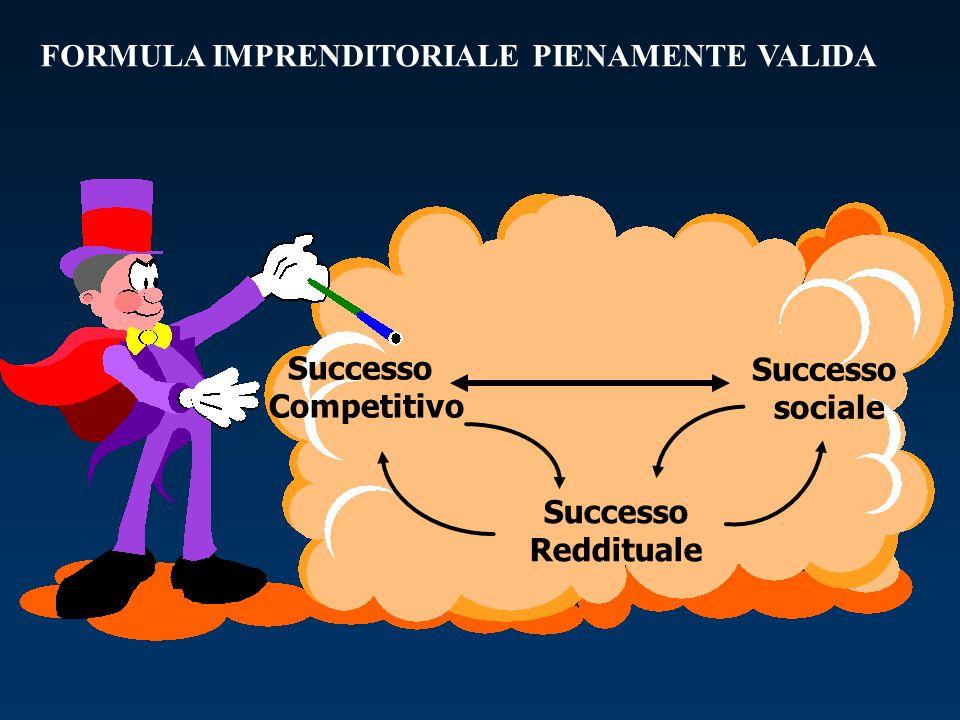 FORMULA IMPRENDITORIALE PIENAMENTE VALIDA Successo Competitivo Successo Reddituale Successo sociale