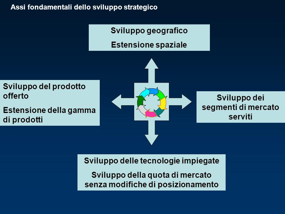 Sviluppo geografico Estensione spaziale Sviluppo del prodotto offerto Estensione della gamma di prodotti Sviluppo delle tecnologie impiegate Sviluppo