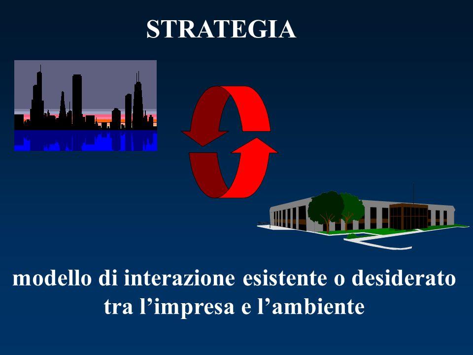 STRATEGIA modello di interazione esistente o desiderato tra l'impresa e l'ambiente