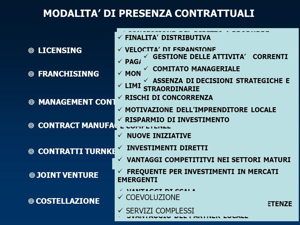 MODALITA' DI PRESENZA CONTRATTUALI  LICENSING  COSTELLAZIONE  JOINT VENTURE  CONTRATTI TURNKEY  CONTRACT MANUFACTURING  MANAGEMENT CONTRACT  FR