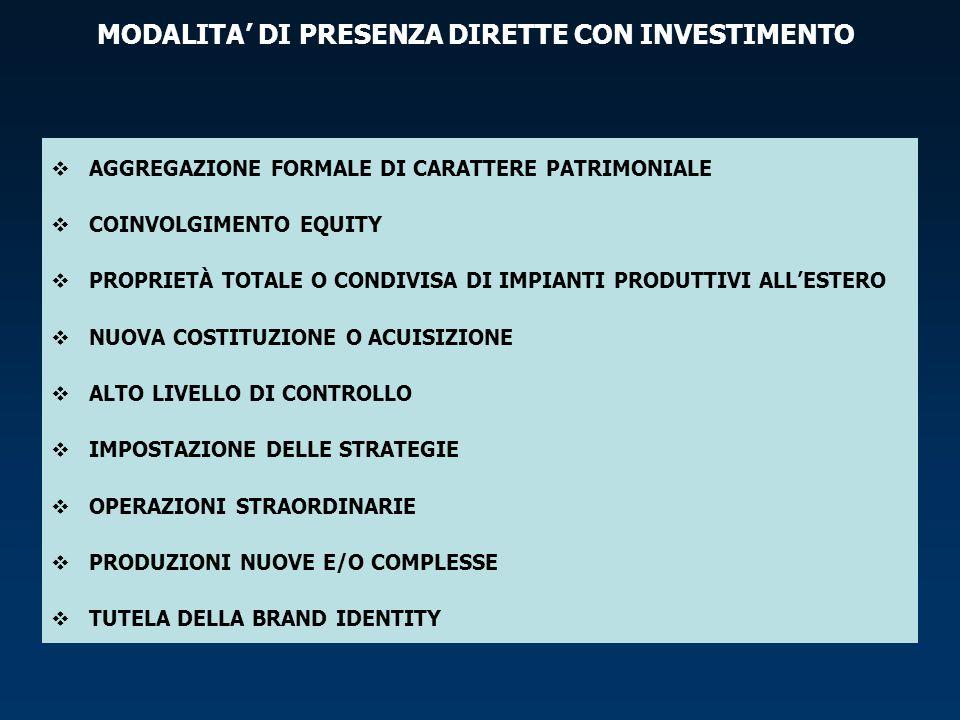 MODALITA' DI PRESENZA DIRETTE CON INVESTIMENTO  AGGREGAZIONE FORMALE DI CARATTERE PATRIMONIALE  COINVOLGIMENTO EQUITY  PROPRIETÀ TOTALE O CONDIVISA