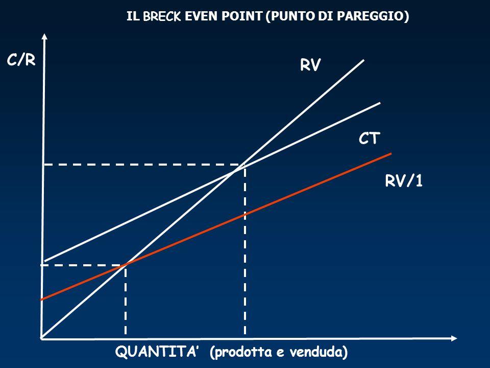 QUANTITA' (prodotta e venduda) C/R CT IL BRECK EVEN POINT (PUNTO DI PAREGGIO) RV RV/1