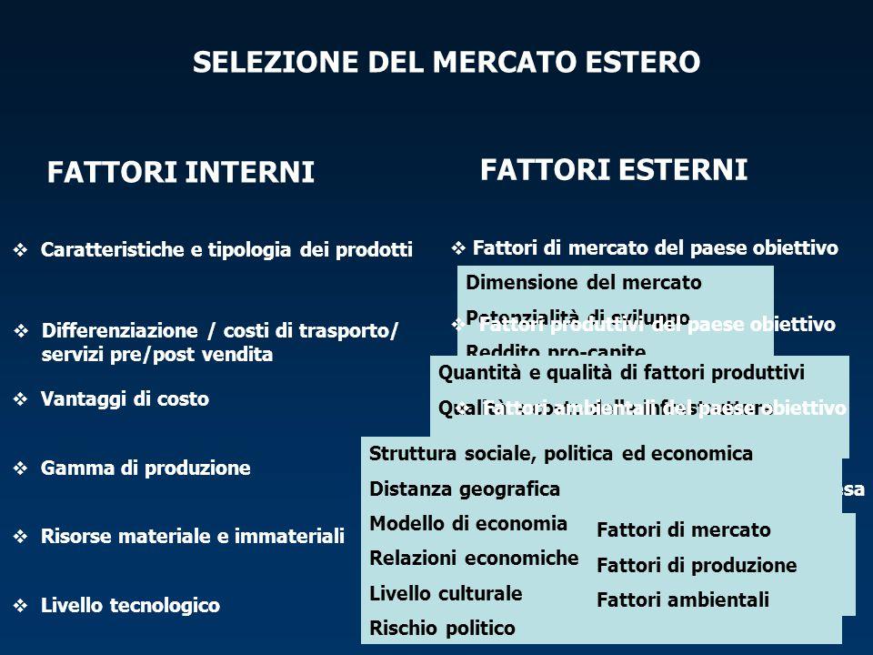 SELEZIONE DEL MERCATO ESTERO FATTORI INTERNI FATTORI ESTERNI  Fattori del paese di origine dell'impresa Dimensione del mercato Potenzialità di svilup