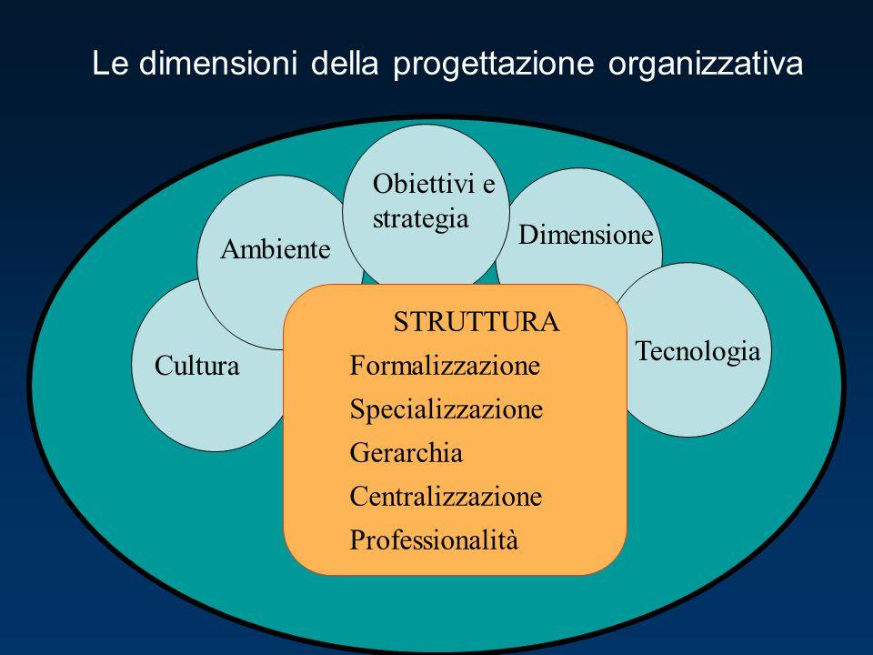 Le dimensioni della progettazione organizzativa Cultura Ambiente Obiettivi e strategia Dimensione Tecnologia STRUTTURA Formalizzazione Specializzazion